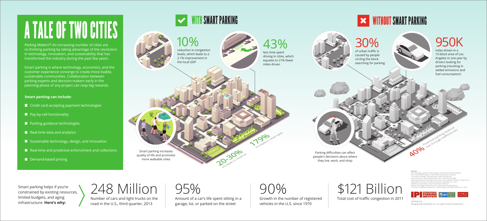 Tale Of Two Cities Smart Parking Infographic Parking